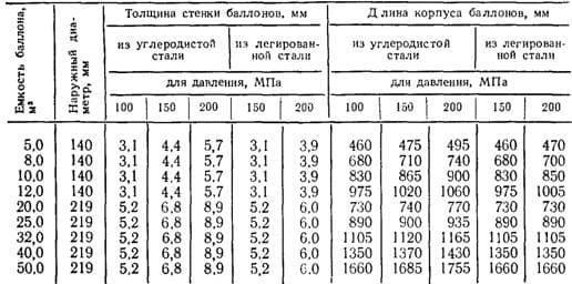 Размеры кислородных баллонов.