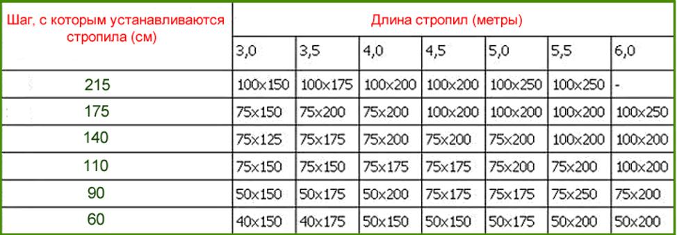 Шаг укладки и длина стропил таблица
