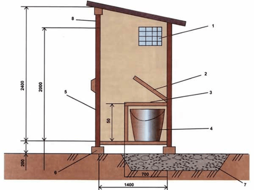 Схема дачного туалета Пудр-клозет