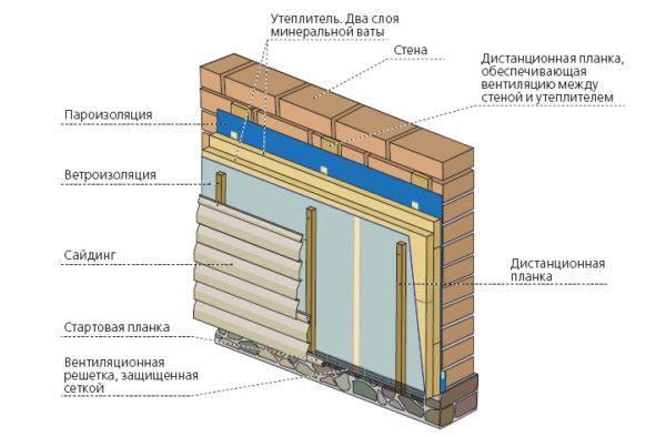Схема монтажа под сайдинг