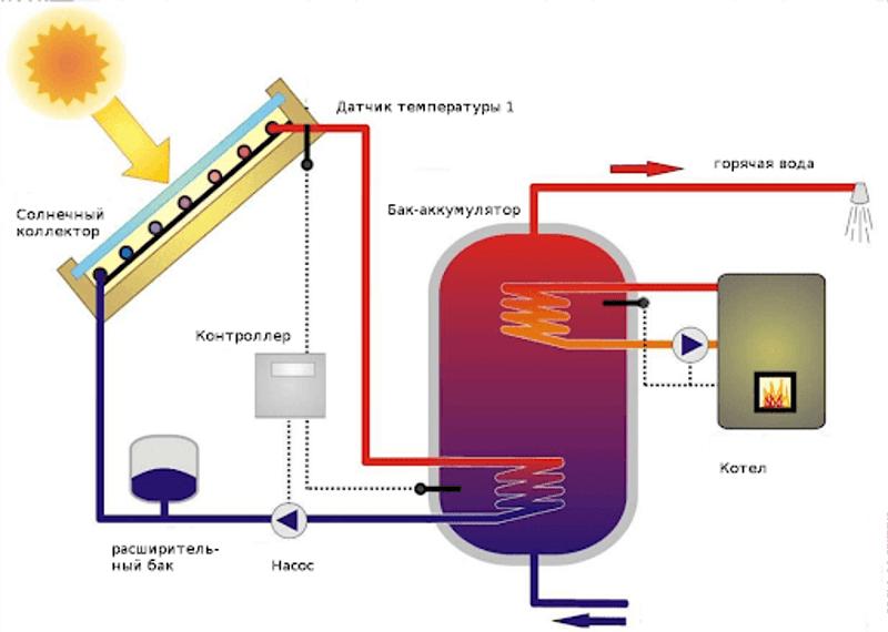 Схема нагрева летнего душа от котла и солнца