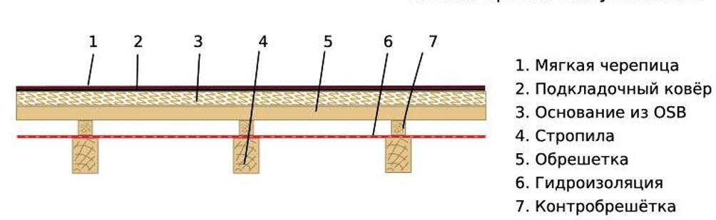 Схема пирога холодной кровли