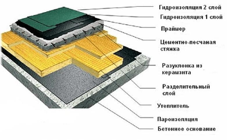 Схема плоской крыши