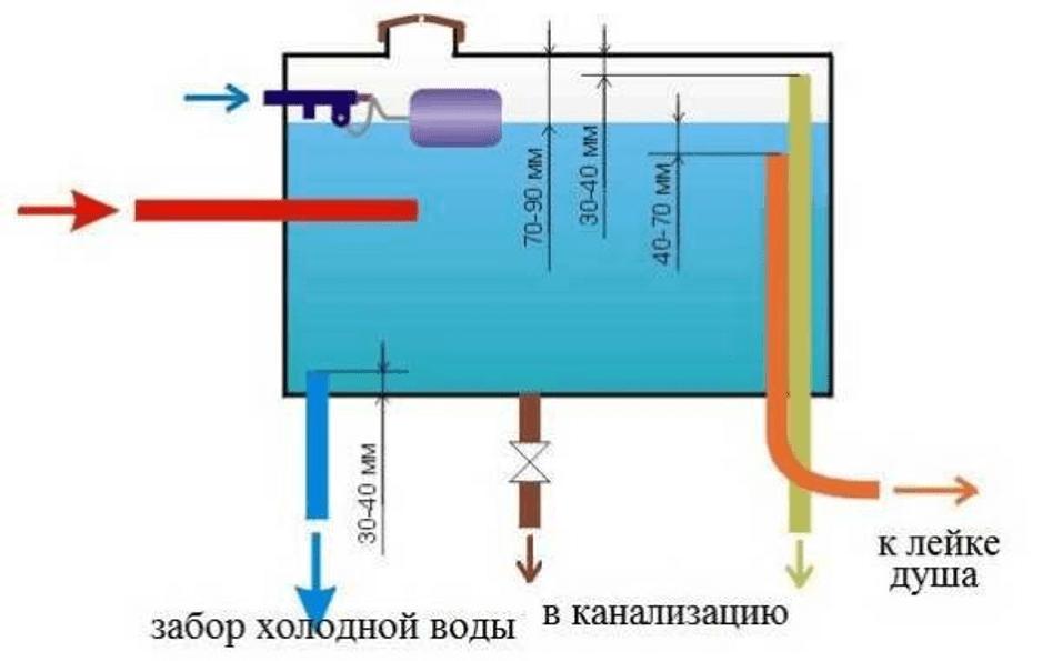 Схема подачи воды для душа