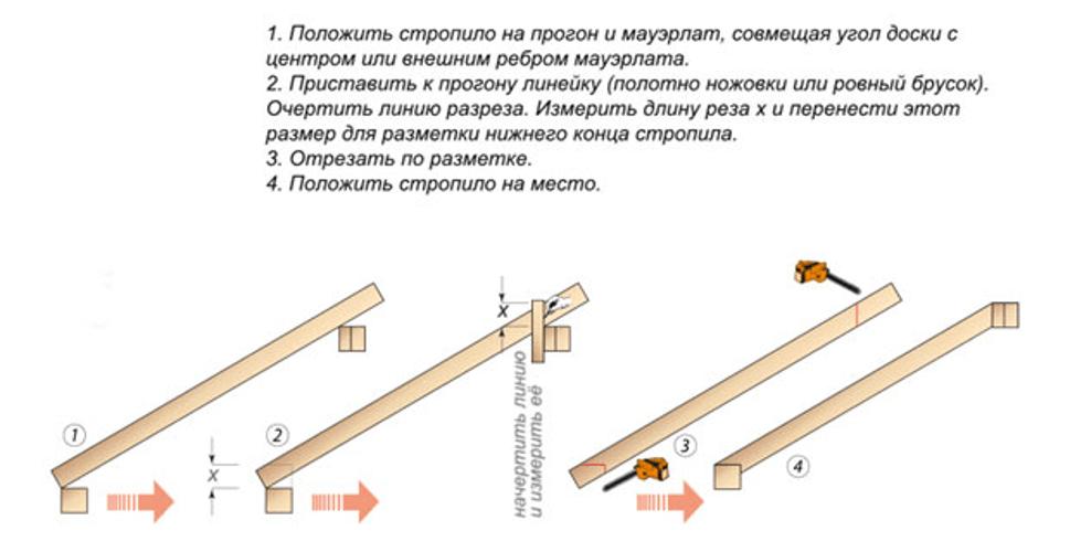 Схема подрезки стропил