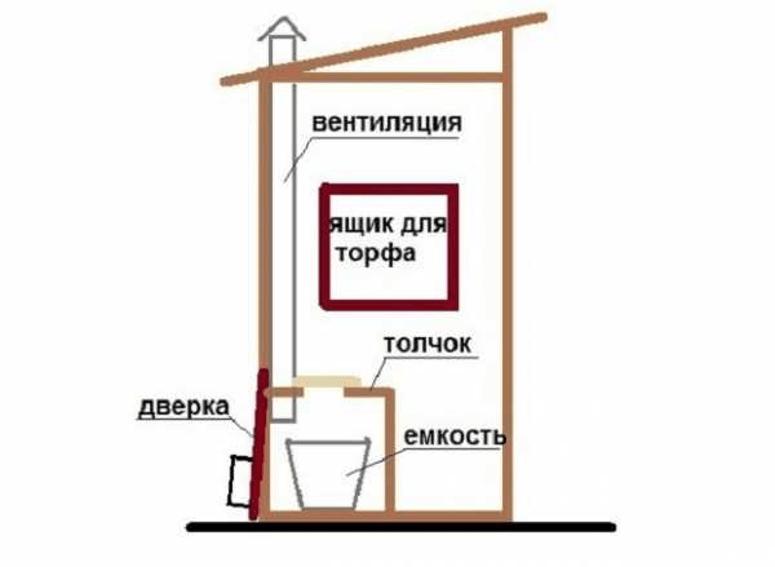 Схема туалета с естественной вентиляцией