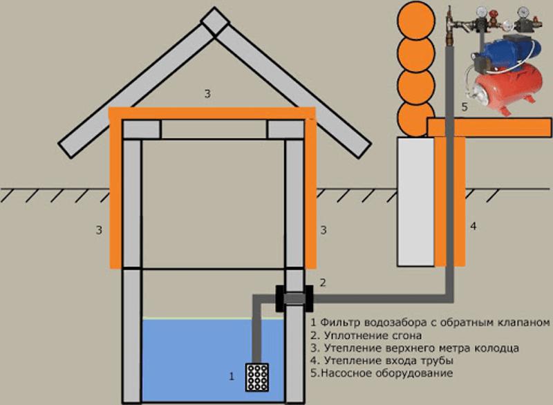 Схема удаленного насоса из колодца