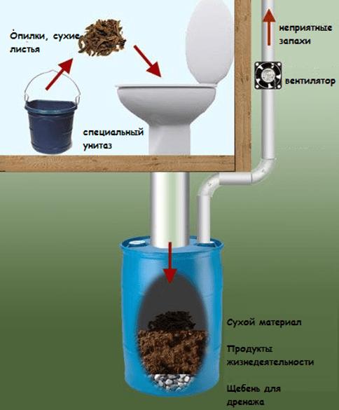 Схема вентиляции в уличном туалете