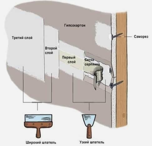 Схема заделки швов при креплении гипсокартона