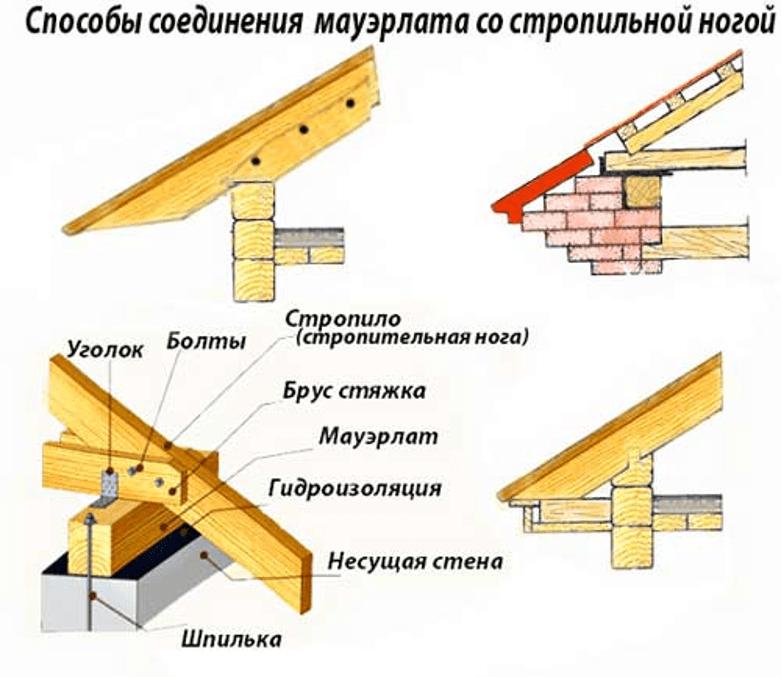 Способы соединения мауэрлата со стропилами