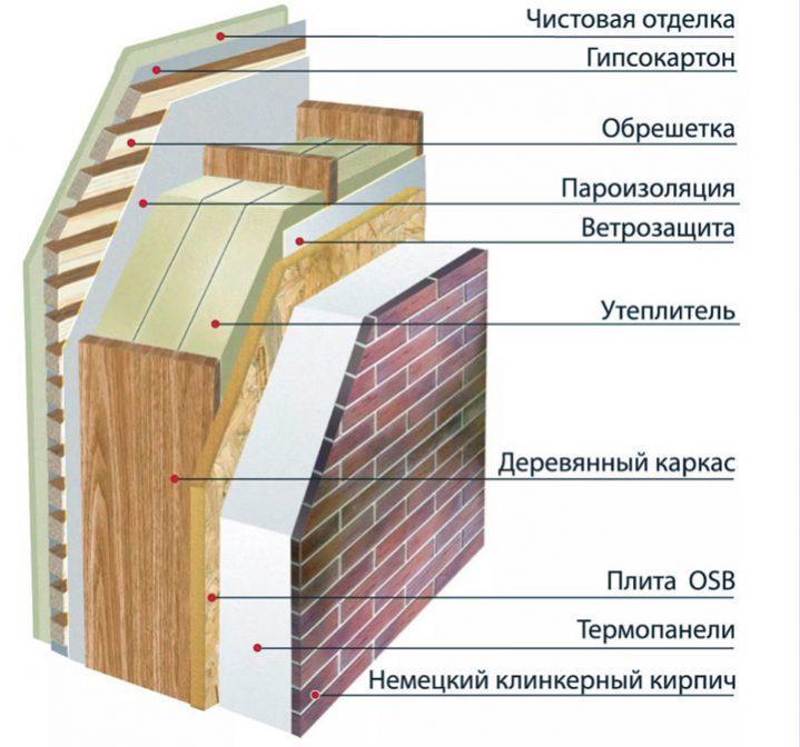 Стена каркасно-щитового дома