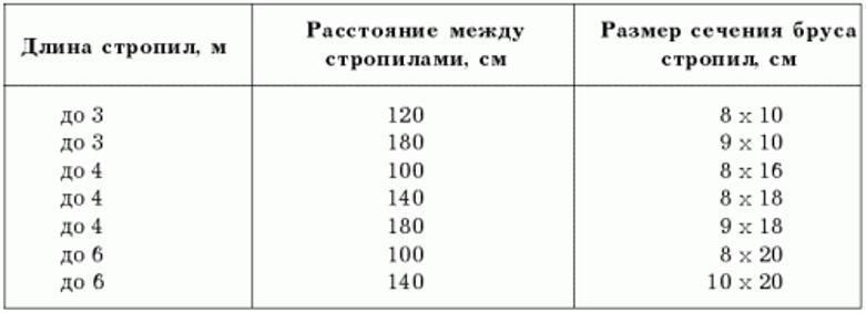 Таблица длин стропил и расстояния между ними