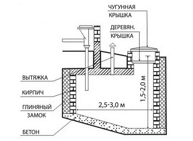 Внутридомовой люфт-клозет с индивидуальной вентиляцией схема