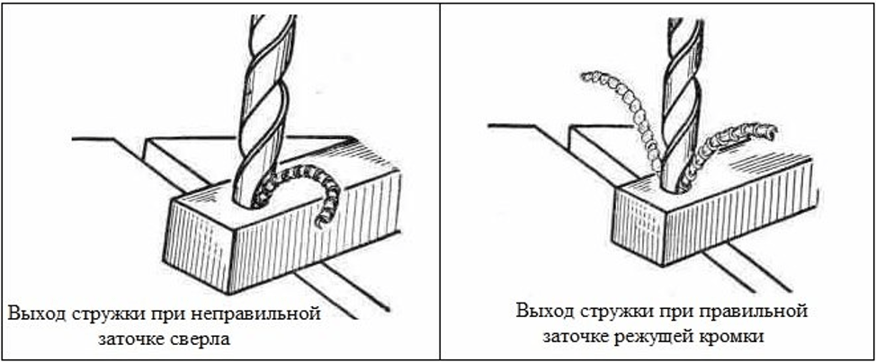 Выход стружки при правильной заточки сверла