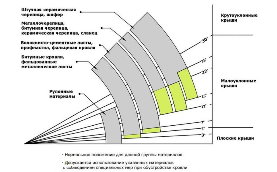 Зависимость кровельного материала от угла наклона крыши