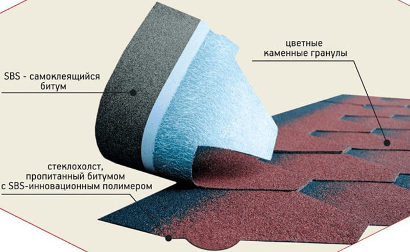 Гидроизоляция под мягкую кровлю: устройство и правила монтажа