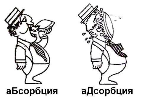 Абсорбция и адсорбция