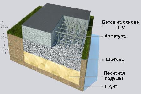 Использование сыпучих материалов