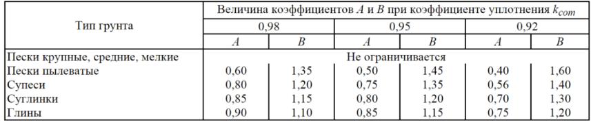 Коэффициент уплотнения грунта - таблица