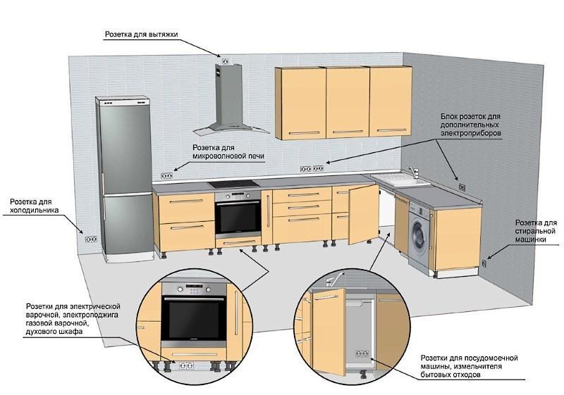 Места размещения розеток на угловой кухне