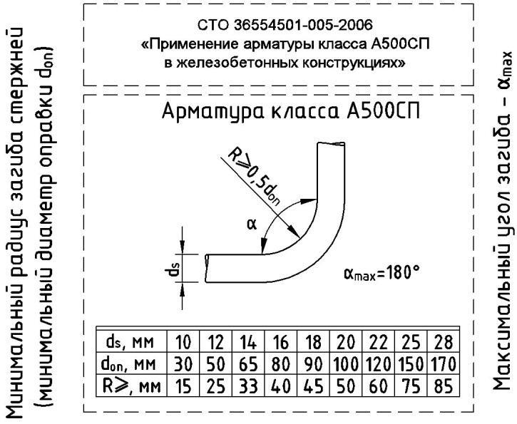 Радиусы и углы арматуры - таблица