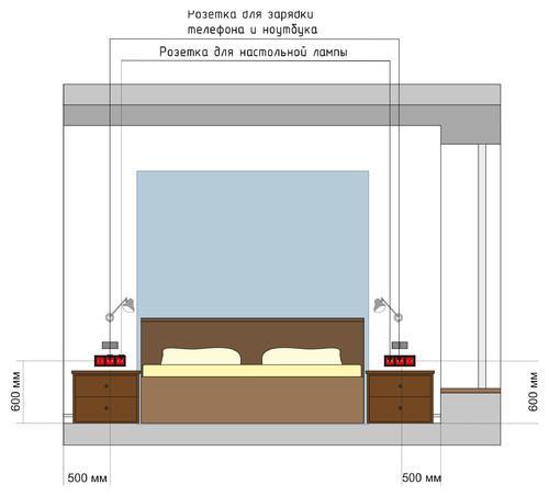 Расположение розеток и зарядок в спальне