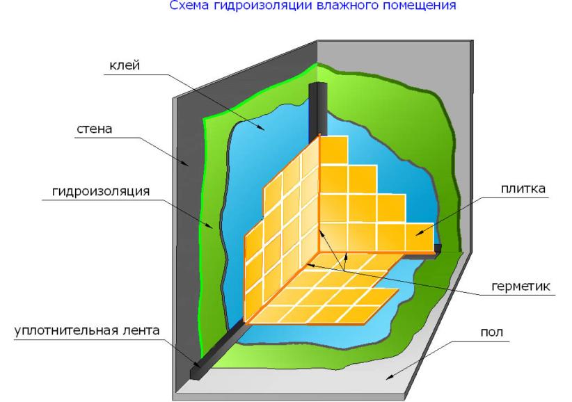 Гидроизоляция деревянного пола и стен в ванной: материалы, этапы работ