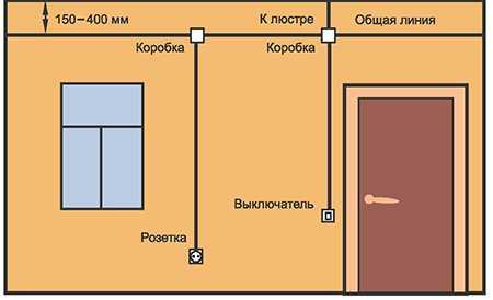 Схема штробления для проводки