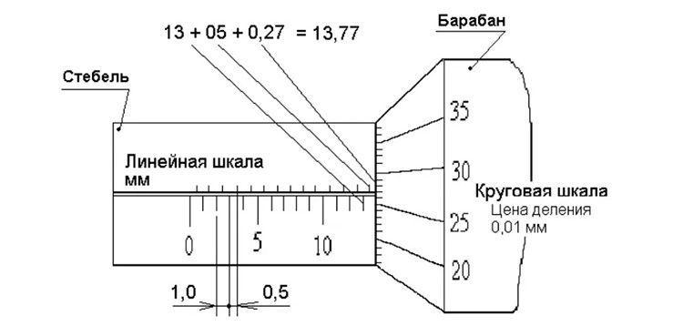 Шкала микрометра