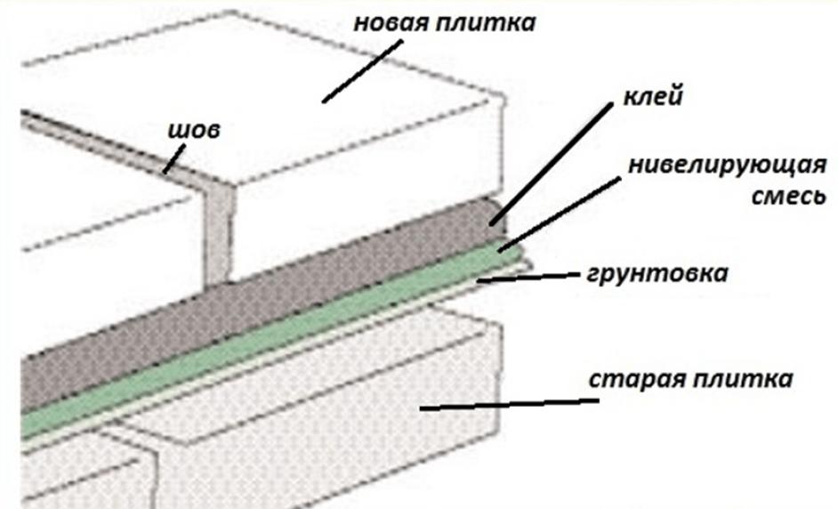 Слои укладки плитки на старую плитку