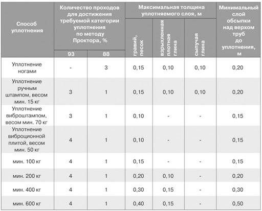 Таблица влияния разных параметров на коэффициент уплотнения песка