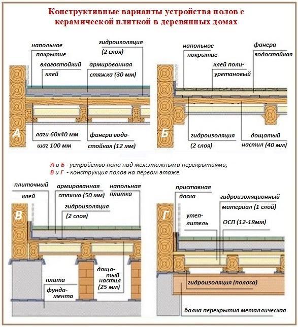 Устройство пола с керамической плиткой