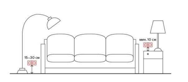 Высота розеток от мебели