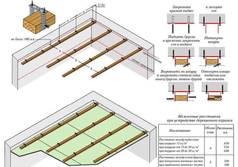 Потолок из гипсокартона: конструкция, монтаж своими руками