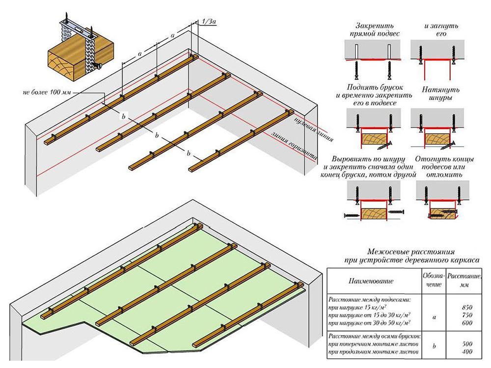 потолок своими руками пошаговая инструкция с фото того, как выбрали