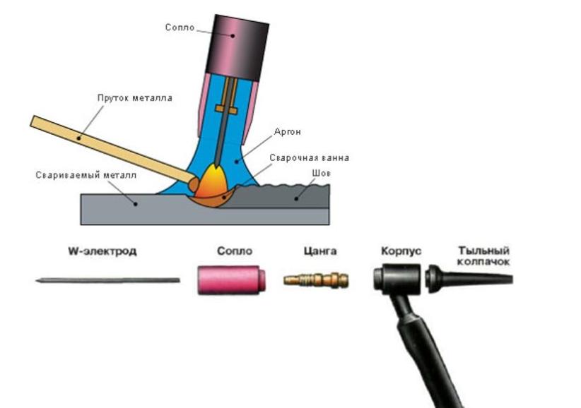 Аргонно-дуговая сварка: необходимое оборудование, подготовка, подробный инструктаж
