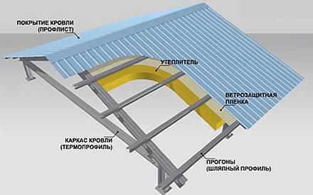 Крыша с металлическими стропилами