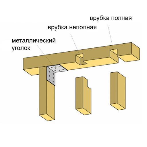 Монтаж верхней обвязки