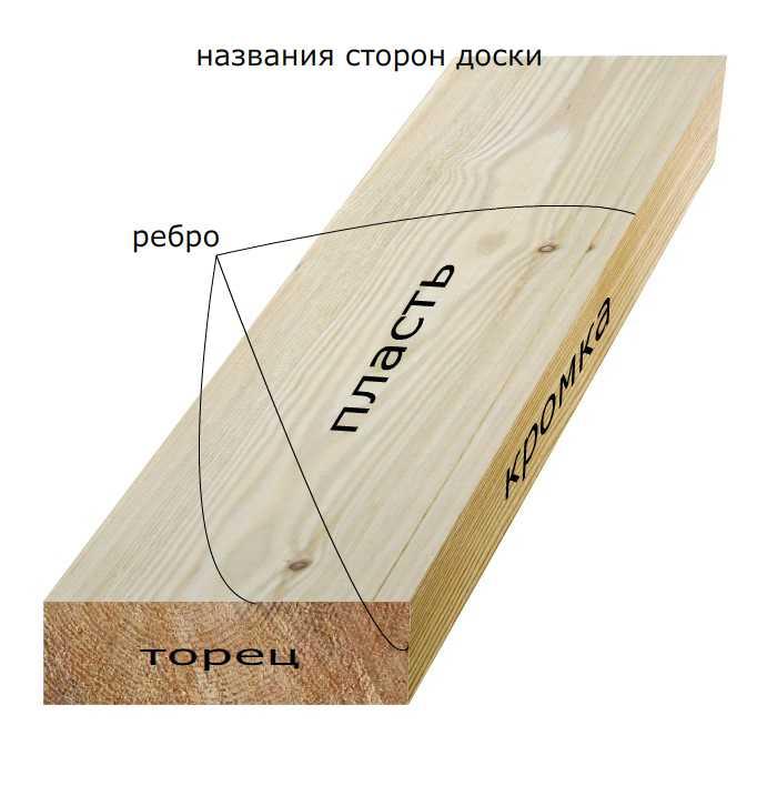 Названия сторон доски