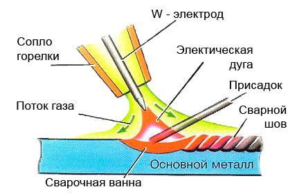 Процесс появления сварного шва