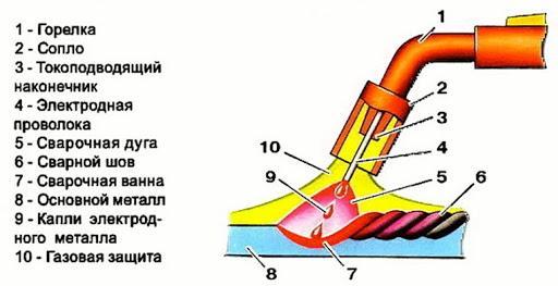 Процесс сварки с использованием плавящегося электрода