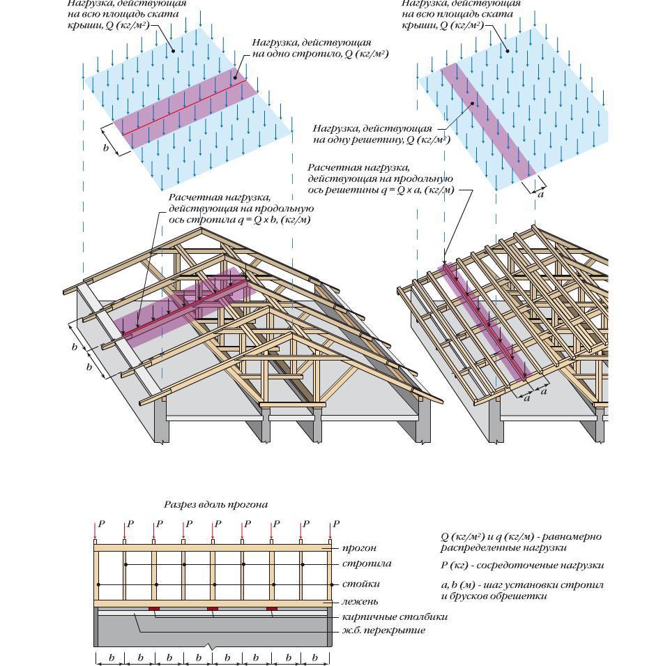 Схема нагрузка на скат и стропила