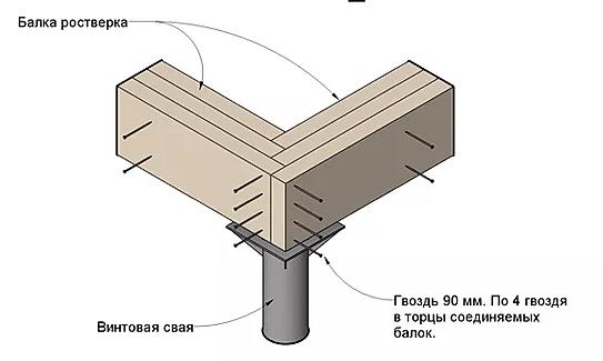 Соединение балок ростверка