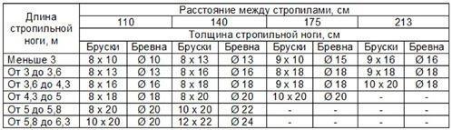 Таблица длина стропил и расстояние