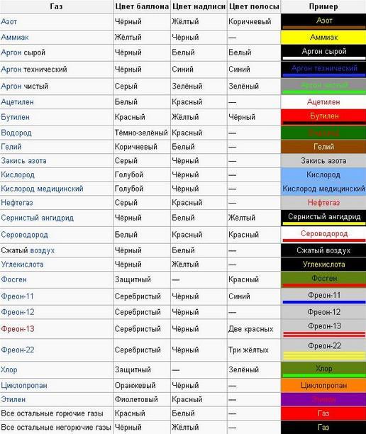 Таблица соответствия цвета редуктора и баллона