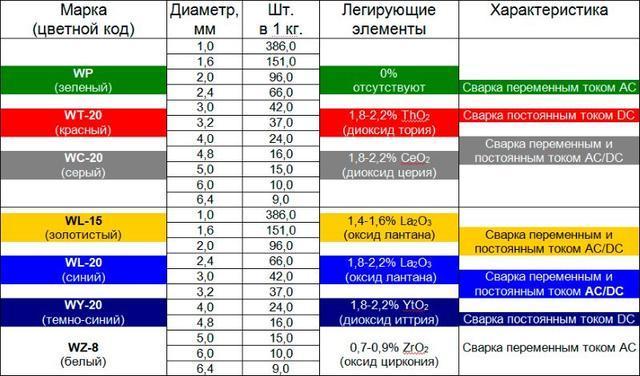 Таблица сварка переменным или постоянным током
