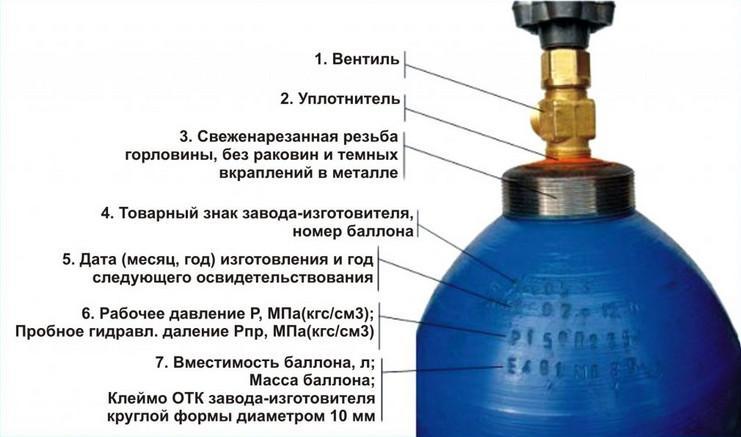 Устройство газового баллона