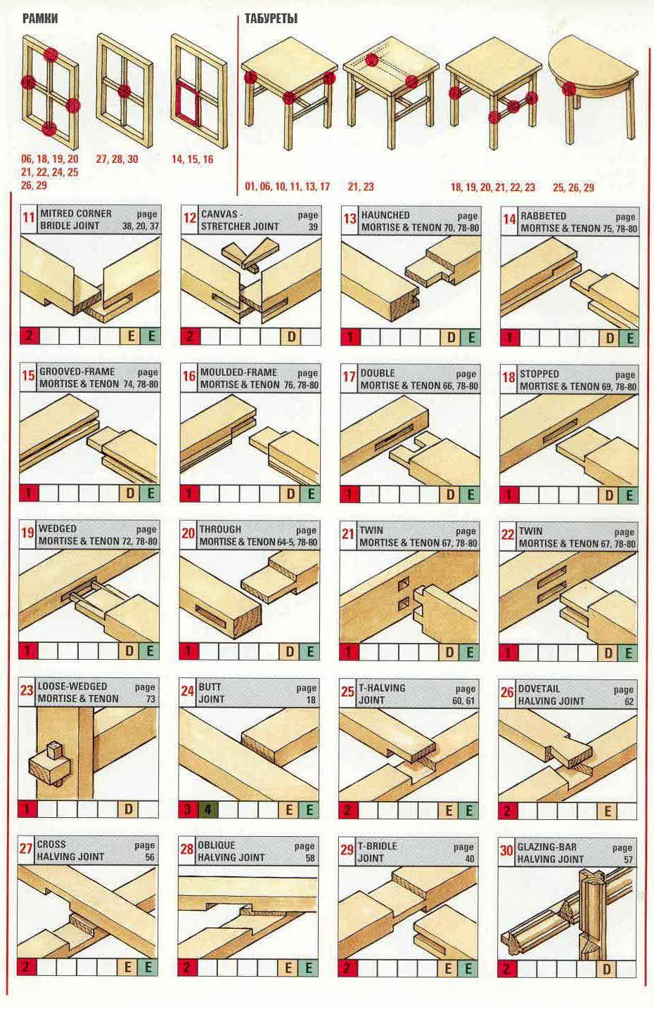Варианты соединения деревянных конструкций