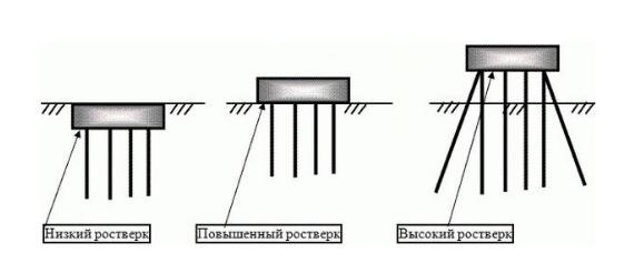 Высота монолитного ростверка