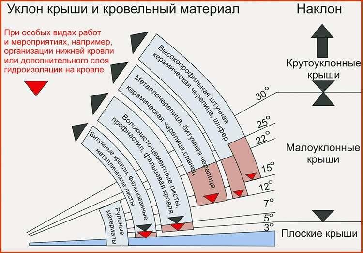 Зависимость угла наклона крыши от кровельного материала
